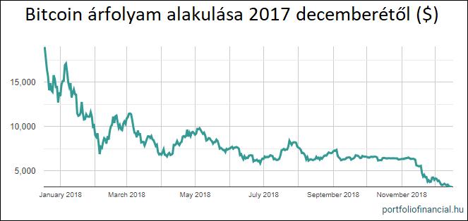 bitcoin szerencsejáték-stratégia