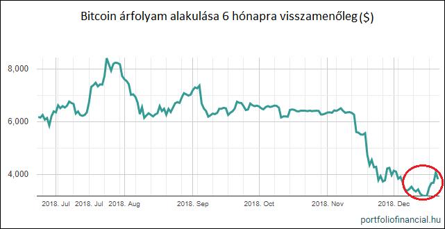 Címke: bitcoin árfolyam